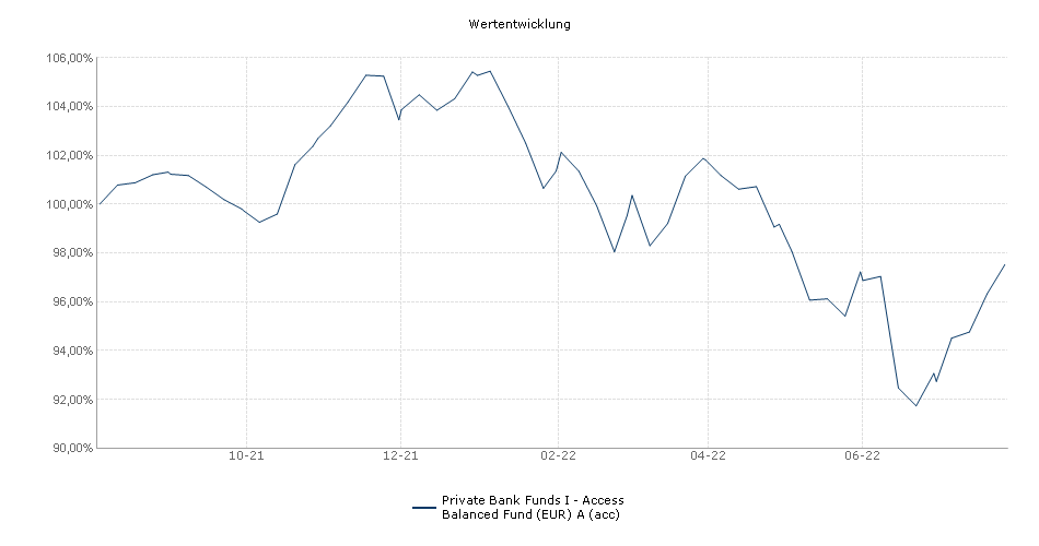 Private Bank Funds I - Access Balanced Fund (EUR) A (acc) Fonds Performance