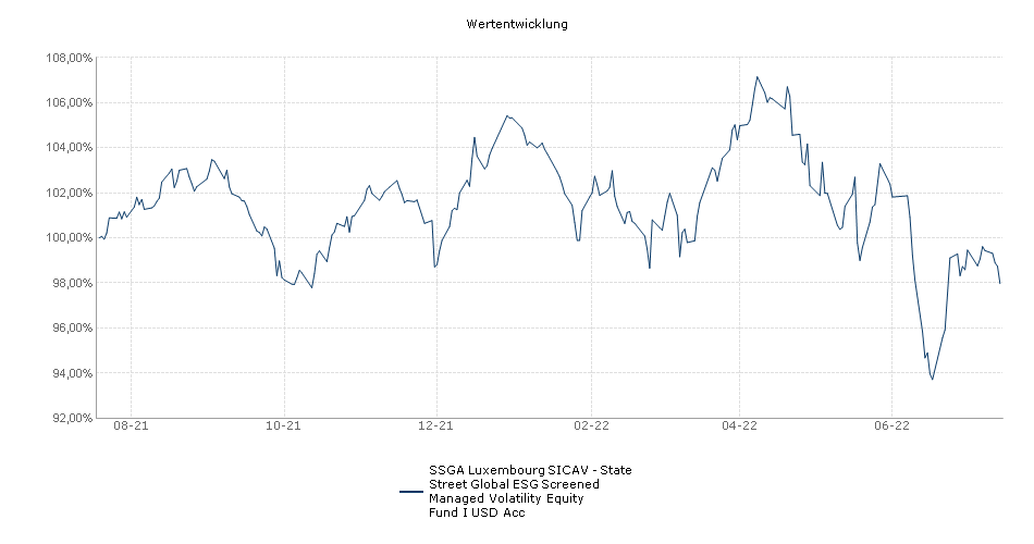 SSGA Luxembourg SICAV - State Street Global ESG Screened Managed Volatility Equity Fund I USD Acc Fonds Performance