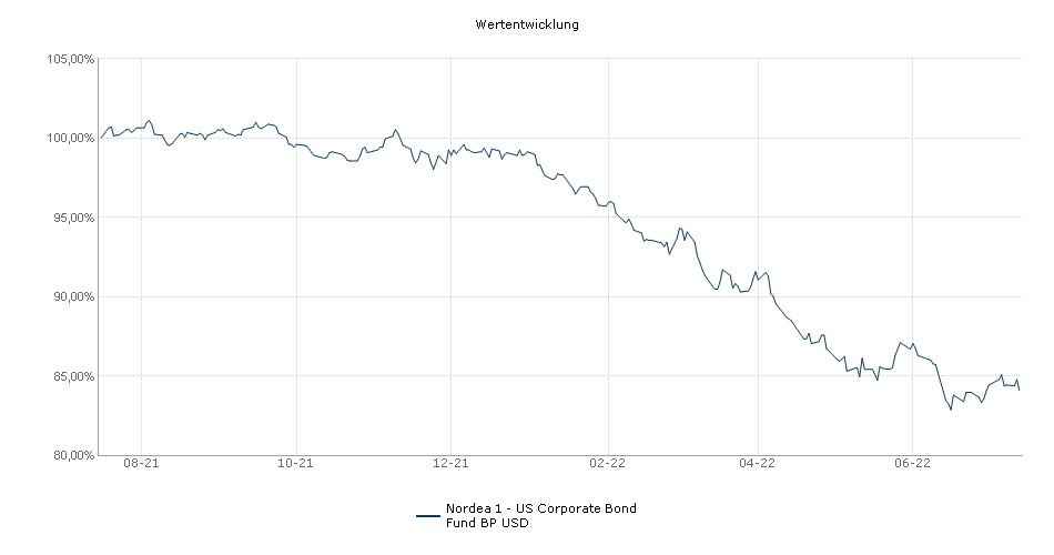 Nordea 1 - US Corporate Bond Fund BP USD Fonds Performance