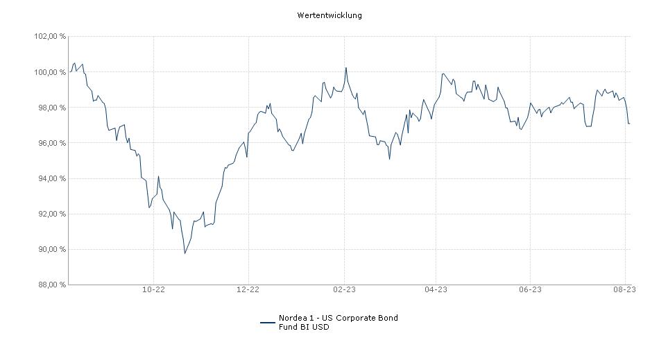 Nordea 1 - US Corporate Bond Fund BI USD Fonds Performance