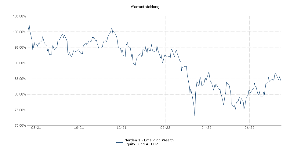 Nordea 1 - Emerging Wealth Equity Fund AI EUR Fonds Performance