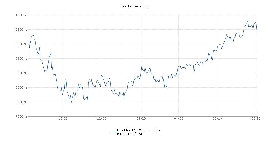 Franklin U.S. Opportunities Fund Z(acc)USD Fonds Performance