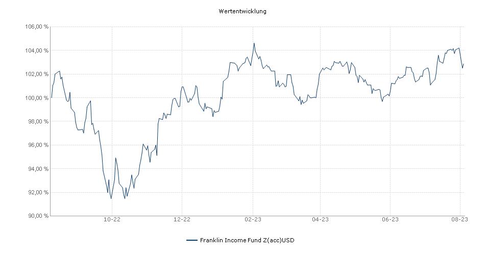 Franklin Income Fund Z(acc)USD Fonds Performance
