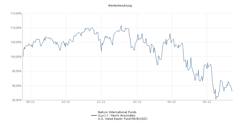 Natixis International Funds (Lux) I - Harris Associates U.S. Equity Fund RE/A(USD) Fonds Performance