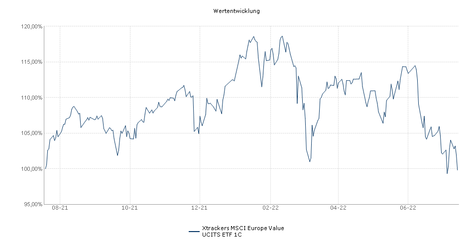 Xtrackers MSCI Europe Value UCITS ETF 1C Performance