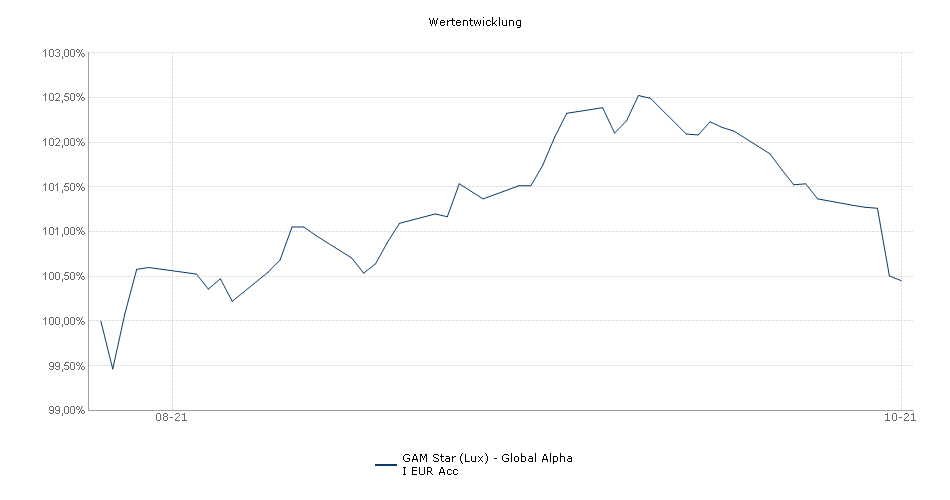 GAM Star (Lux) - Global Alpha I EUR Acc Fonds Performance