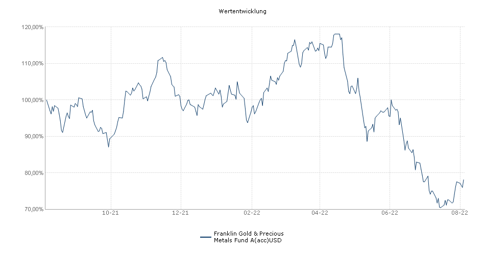Franklin Gold & Precious Metals Fund A(acc)USD Fonds Performance