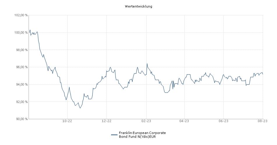 Franklin European Corporate Bond Fund N(Ydis)EUR Fonds Performance