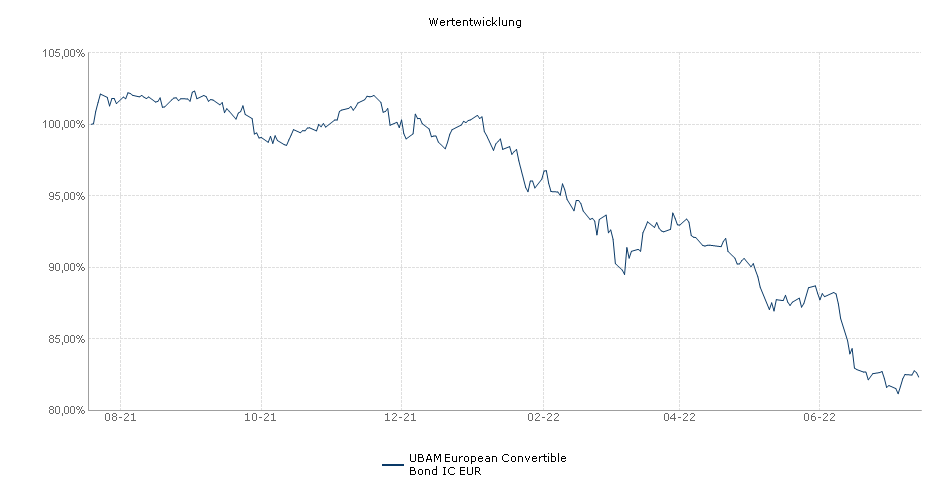 UBAM - Europe 10-40 Convertible Bond IC EUR Fonds Performance