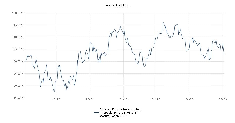 Invesco Funds - Invesco Gold & Special Minerals Fund E Accumulation EUR Fonds Performance
