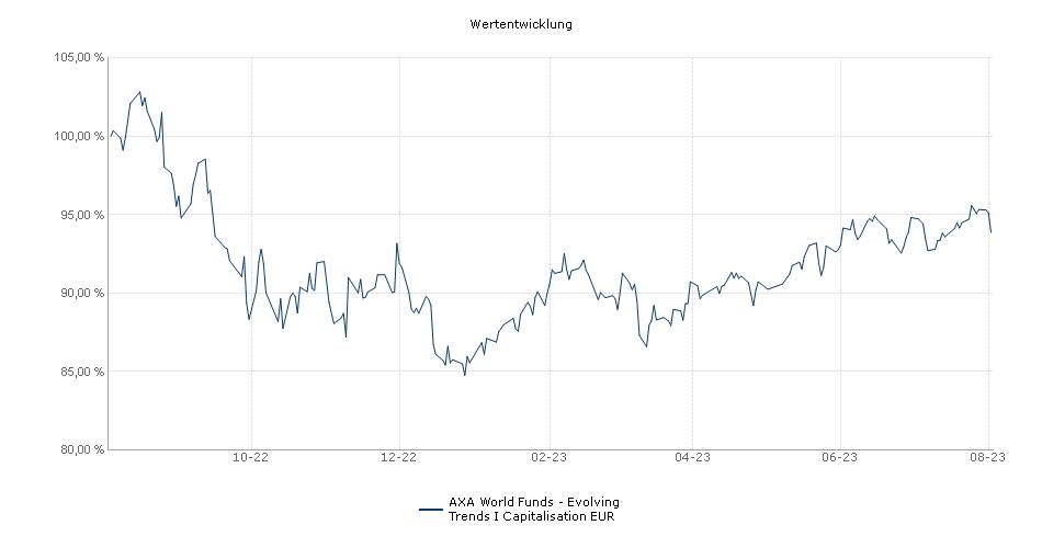 AXA World Funds - Framlington Evolving Trends I Capitalisation EUR Fonds Performance