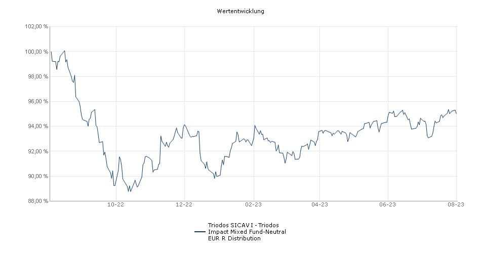 Triodos SICAV I - Triodos Impact Mixed Fund-Neutral EUR R Distribution Fonds Performance