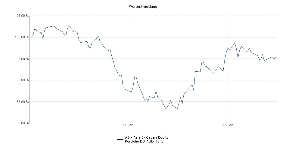 AB - Asia Ex-Japan Equity Portfolio BD AUD H Inc Fonds Performance