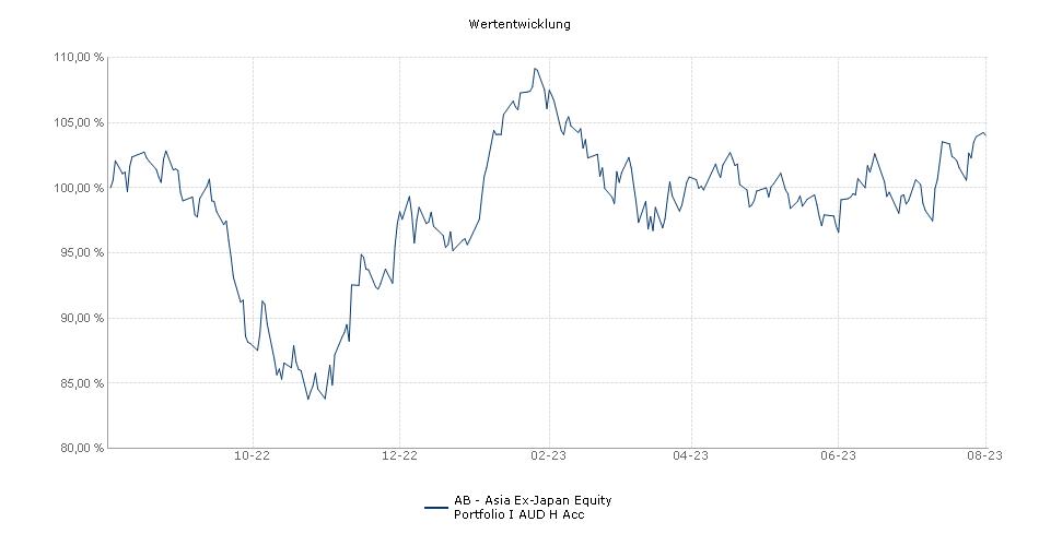 AB - Asia Ex-Japan Equity Portfolio I AUD H Acc Fonds Performance