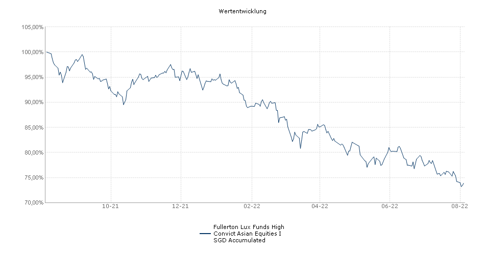 Fullerton Lux Funds High Convict Asian Equities I SGD Accumulated Fonds Performance