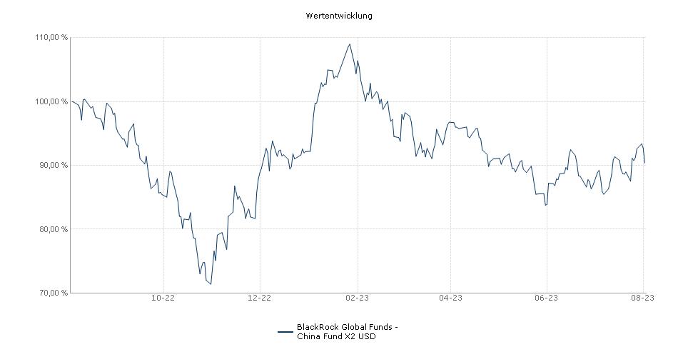 BlackRock Global Funds - China Fund X2 USD Fonds Performance