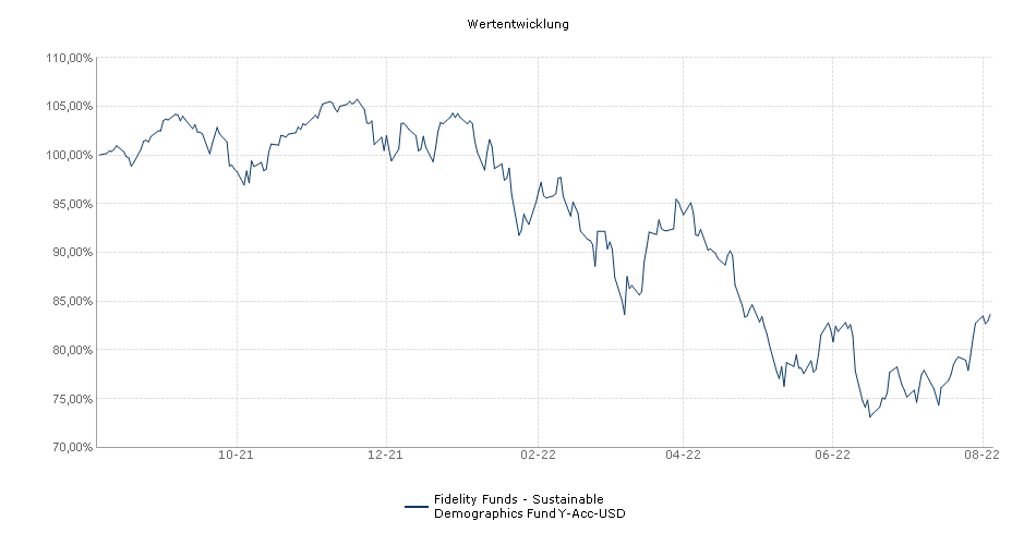 Fidelity Funds - Global Demographics Fund Y-Acc-USD Fonds Performance