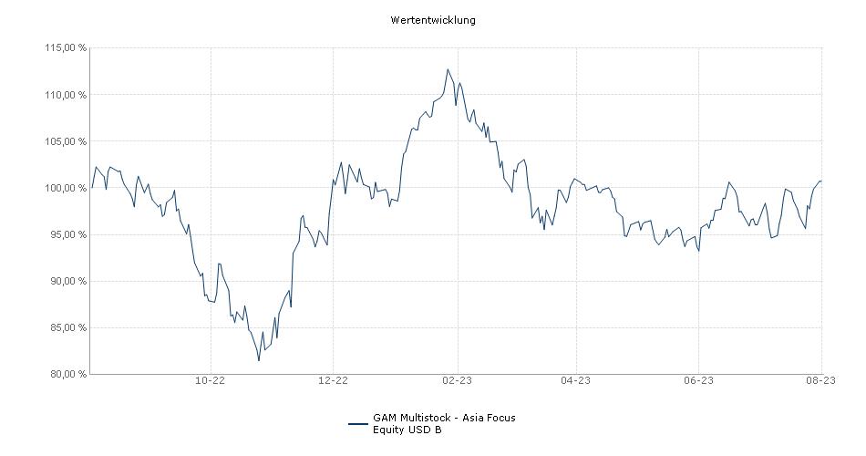 GAM Multistock - Asia Focus Equity USD B Fonds Performance