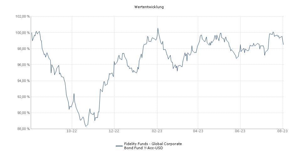 Fidelity Funds - Global Corporate Bond Fund Y-Acc-USD Fonds Performance