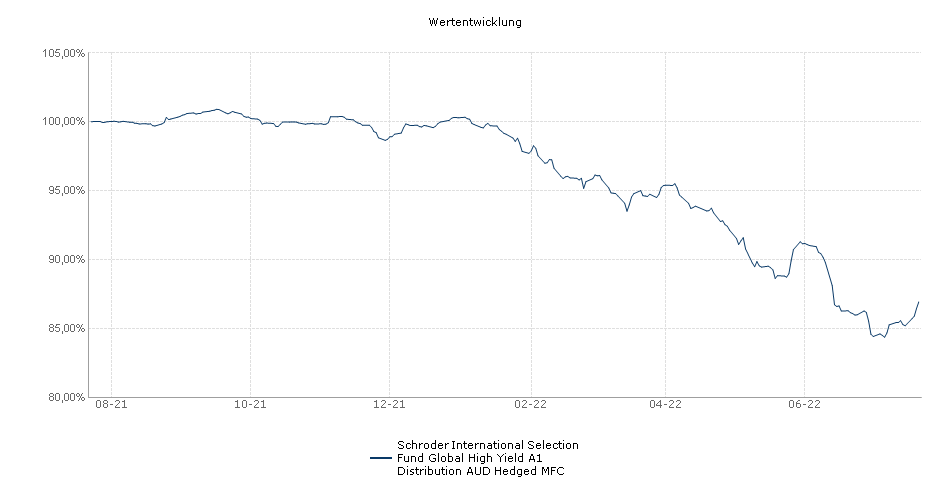 Schroder International Selection Fund Global High Yield A1 Distribution AUD Hedged M Fonds Performance