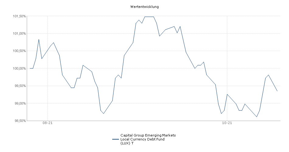 Capital Group Emerging Markets Local Currency Debt Fund (LUX) T Fonds Performance