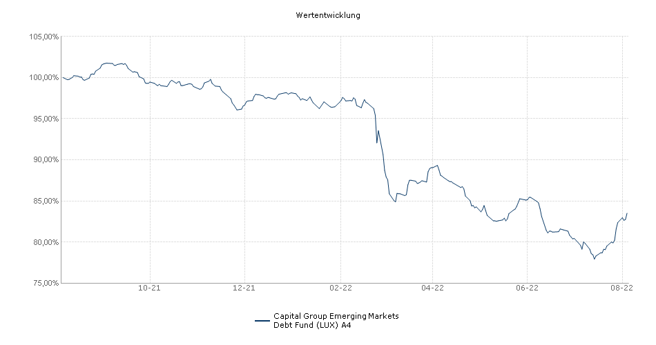 Capital Group Emerging Markets Debt Fund (LUX) A4 Fonds Performance