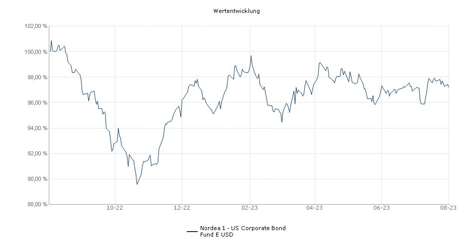 Nordea 1 - US Corporate Bond Fund E USD Fonds Performance