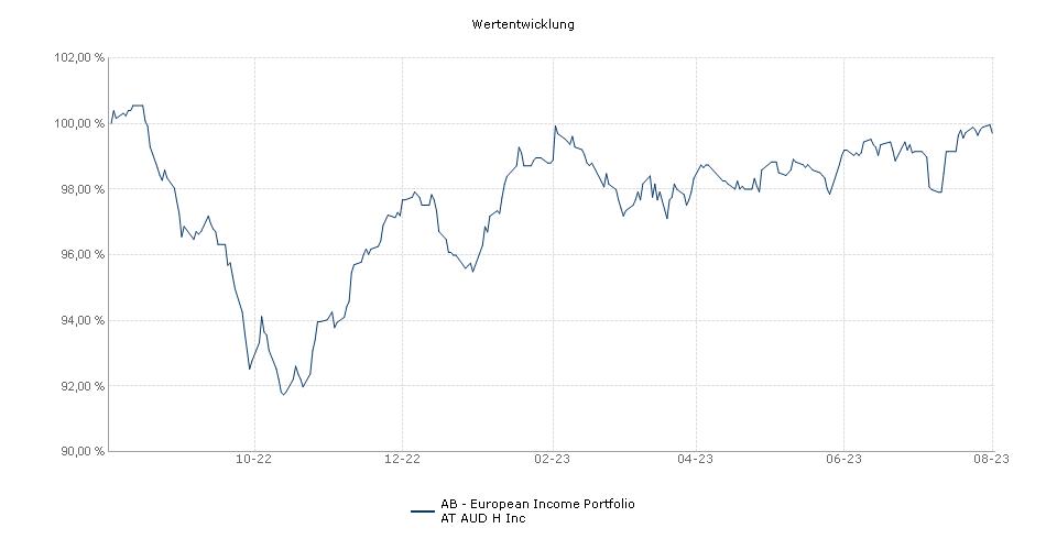 AB - European Income Portfolio AT AUD H Inc Fonds Performance