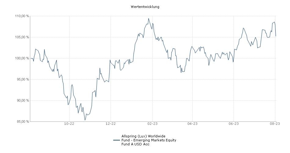 Wells Fargo (Lux) Worldwide Fund - Emerging Markets Equity Fund A USD Acc Fonds Performance