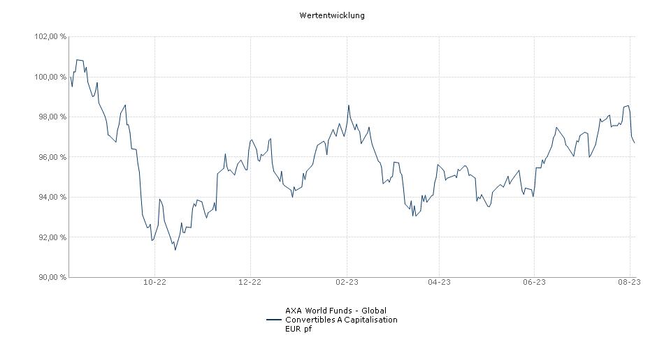 AXA World Funds - Framlington Global Convertibles A Capitalisation EUR pf Fonds Performance
