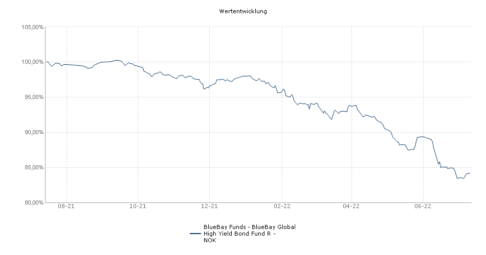 BlueBay Funds - BlueBay Global High Yield Bond Fund R - NOK Fonds Performance
