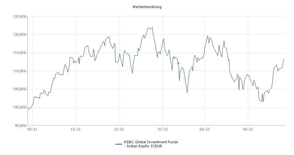 HSBC Global Investment Funds - Indian Equity ICEUR Fonds Performance