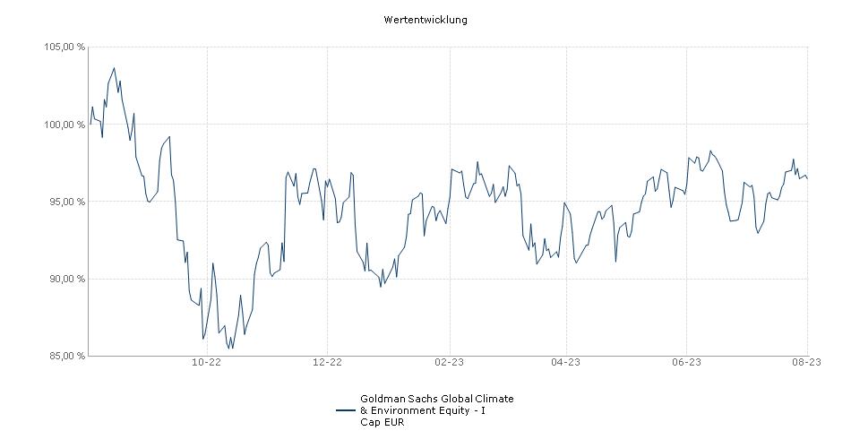 NN (L) Climate & Environment- I Cap EUR Fonds Performance