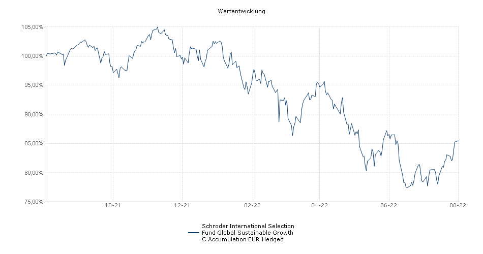Schroder International Selection Fund Global Sustainable Growth C Accumulation EUR Hedged Fonds Performance