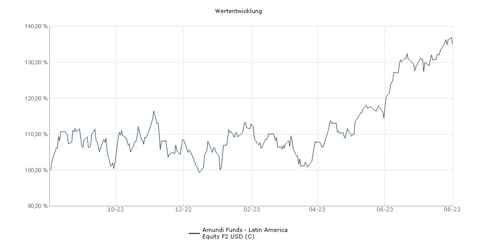 Amundi Funds - Latin America Equity F2 USD (C) Fonds Performance