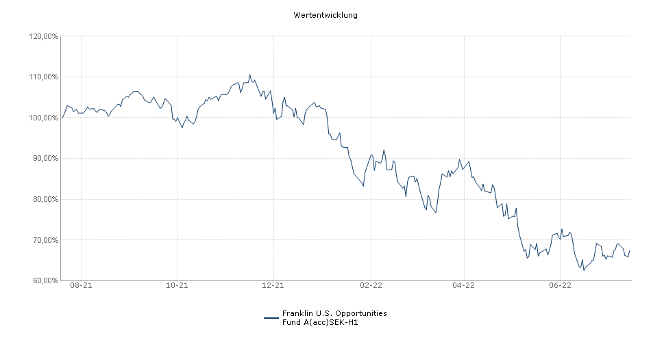 Franklin U.S. Opportunities Fund A(acc)SEK-H1 Fonds Performance