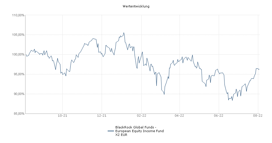BlackRock Global Funds - European Equity Income Fund X2 EUR Fonds Performance