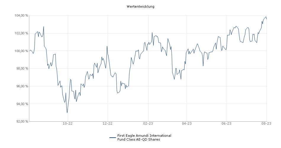 First Eagle Amundi International Fund Class AE-QD Shares Fonds Performance
