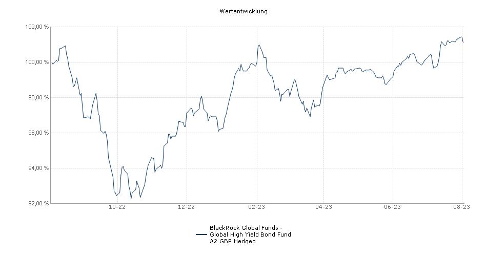 BlackRock Global Funds - Global High Yield Bond Fund A2 GBP Hedged Fonds Performance