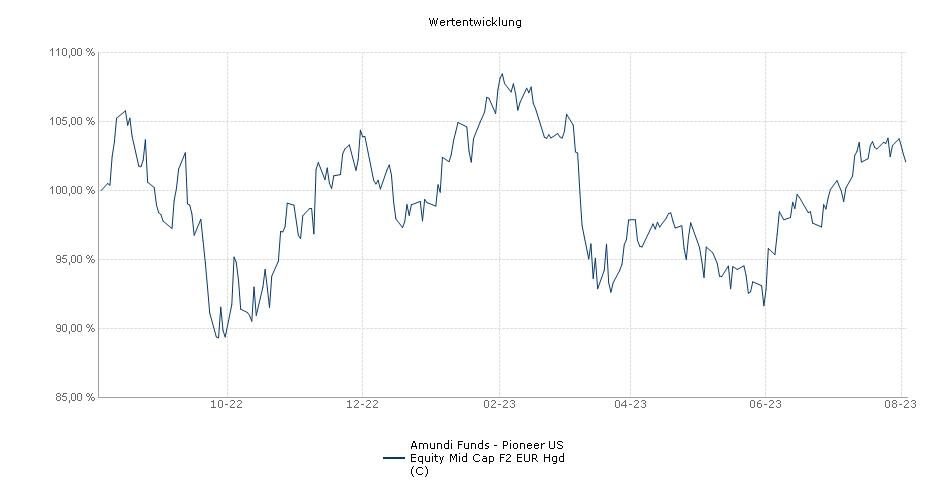 Amundi Funds - Wells Fargo US Equity Mid Cap F2 EUR Hgd (C) Fonds Performance
