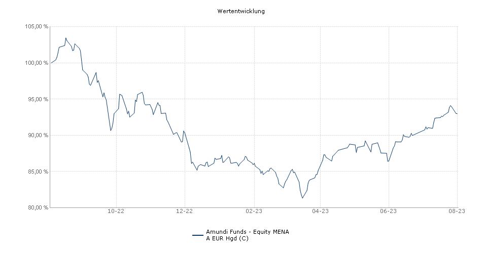 Amundi Funds - Equity MENA A EUR Hgd (C) Fonds Performance