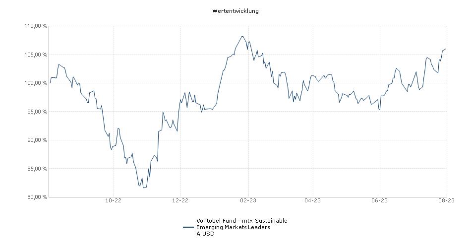 Vontobel Fund - mtx Sustainable Emerging Markets Leaders A USD Fonds Performance