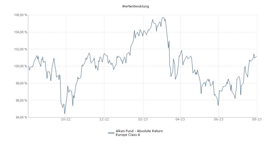 Alken Fund - Absolute Return Europe Class A Fonds Performance