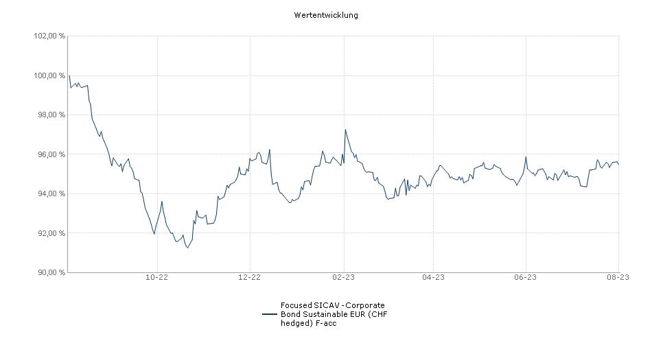 Focused SICAV - Corporate Bond EUR (CHF hedged) F-acc Fonds Performance