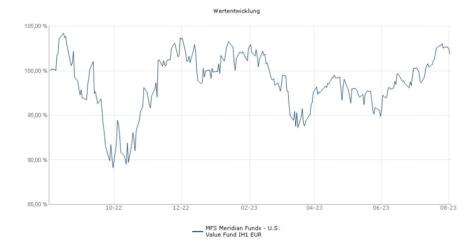 MFS Meridian Funds - U.S. Value Fund IH1 EUR Fonds Performance