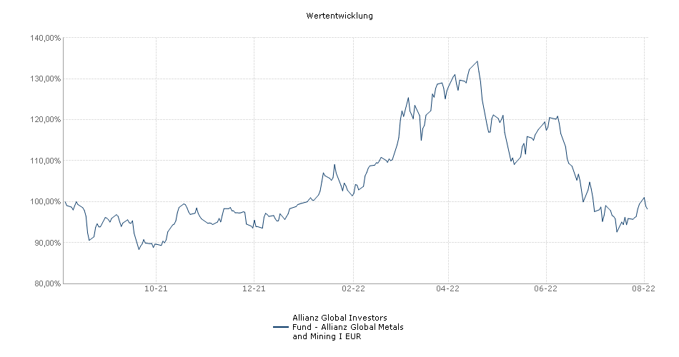 Allianz Global Investors Fund - Allianz Global Metals and Mining I EUR Fonds Performance