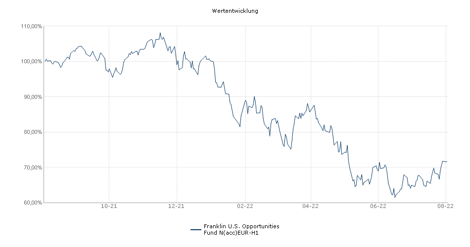 Franklin U.S. Opportunities Fund N(acc)EUR-H1 Fonds Performance
