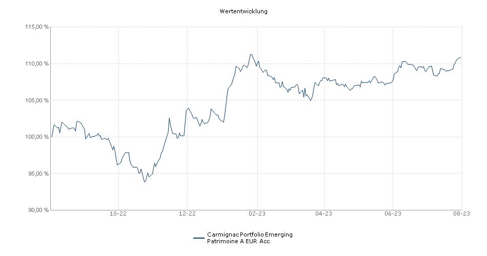 Carmignac Portfolio Emerging Patrimoine A EUR Acc Fonds Performance