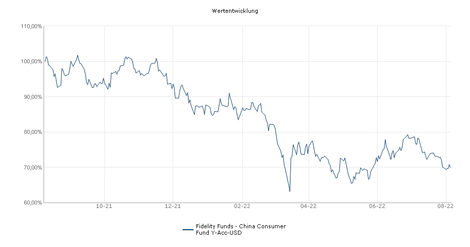 Fidelity Funds - China Consumer Fund Y-Acc-USD Fonds Performance