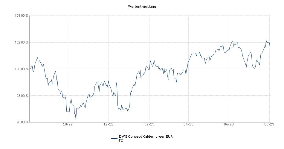 DWS Concept Kaldemorgen EUR FD Fonds Performance